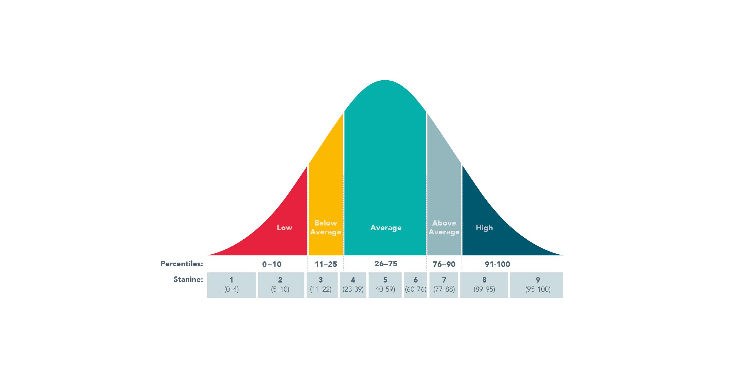 Lexplorecurve percentiles_stanine